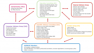 anzmusc-governance-structure-2016